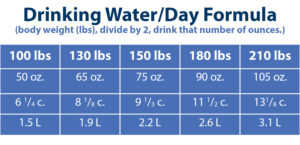 table for Calculating Water Intake